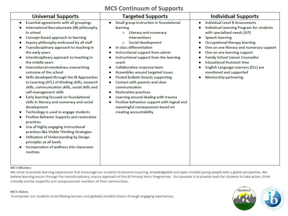 MCS Continuum of Supports